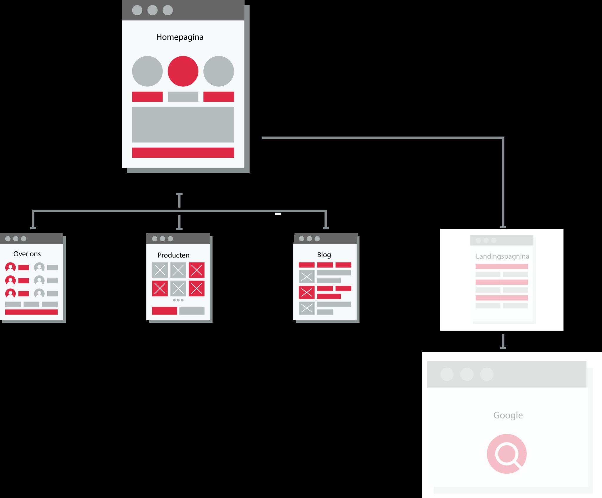 website pagina structuur navigatiepagina