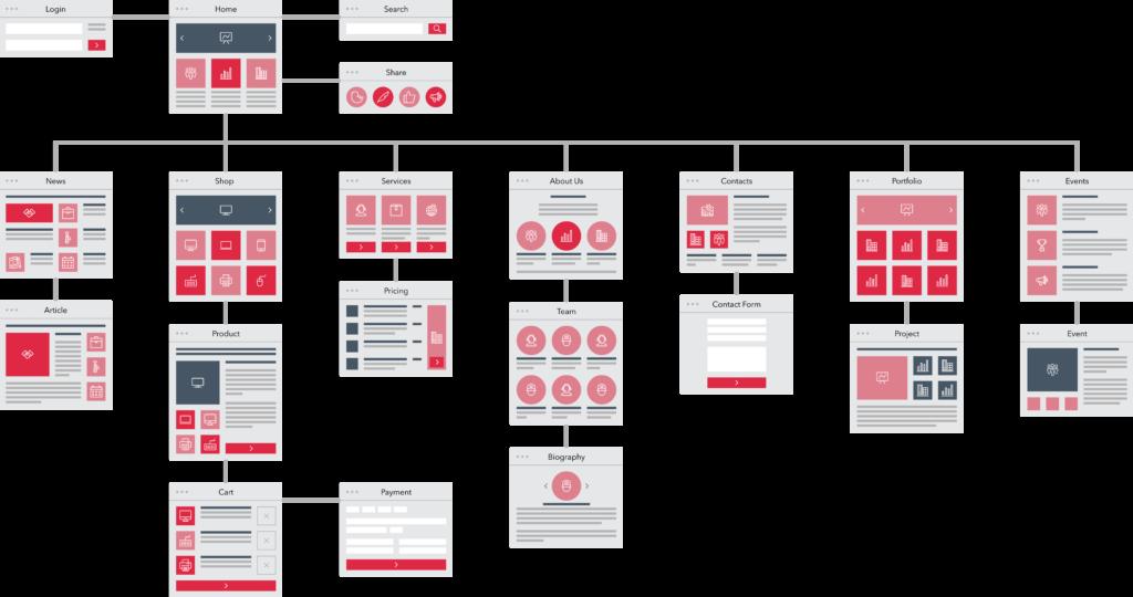 Pagina indeling sitemap